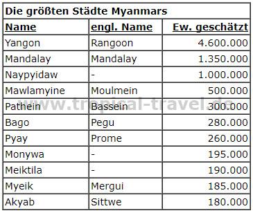die größten Städte Myanmars