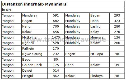 Myanmar Distanzen