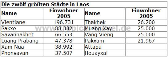 die größten Städte in Laos